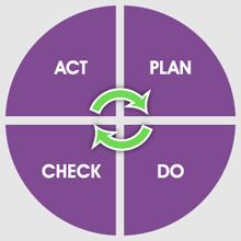 diagram-act-plan-check-do